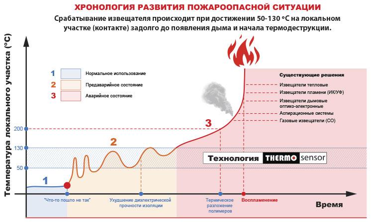 Термоелектрика